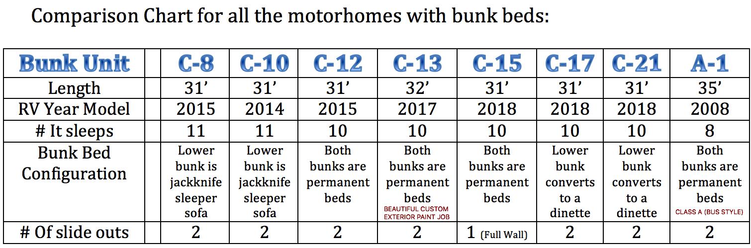 Bunkbed Motorhome Models Cypress Rv Rental